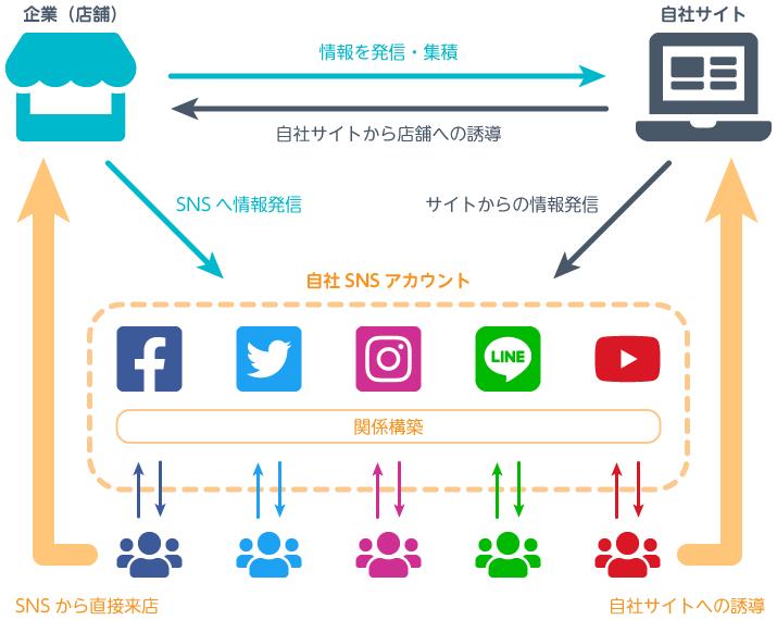 SNSマーケティングの重要性と集客を考えた企業サイトとSNSの連携