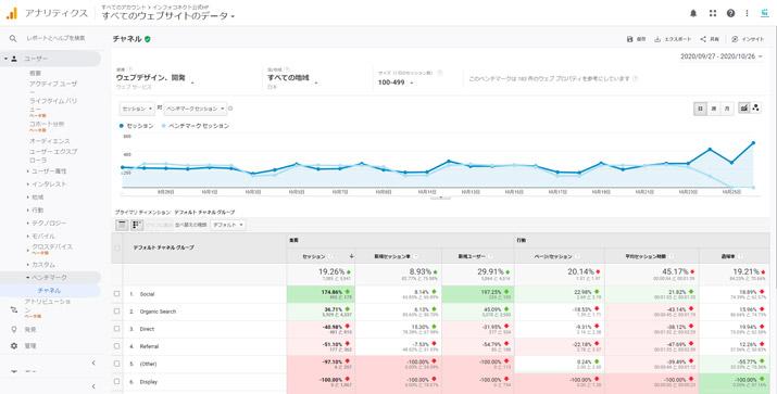 Google Analyticsのベンチマーク機能で競合サイトとアクセス数を比較