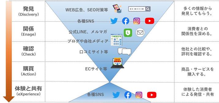 誤解しがち?Web集客ツールの使い分けをDECAXモデルでまとめてみた